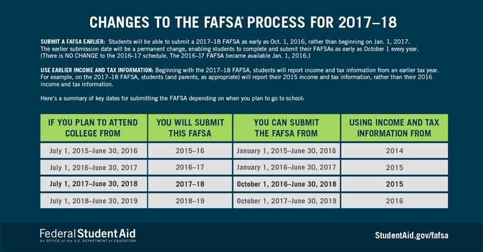 Changes to the FAFSA process